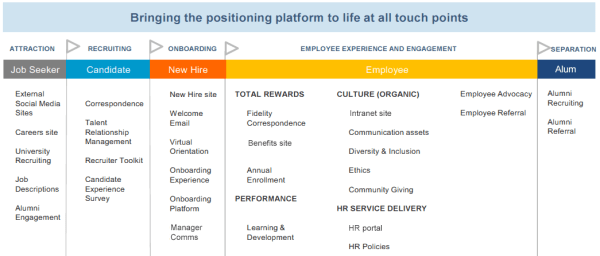 employee_touchpoints