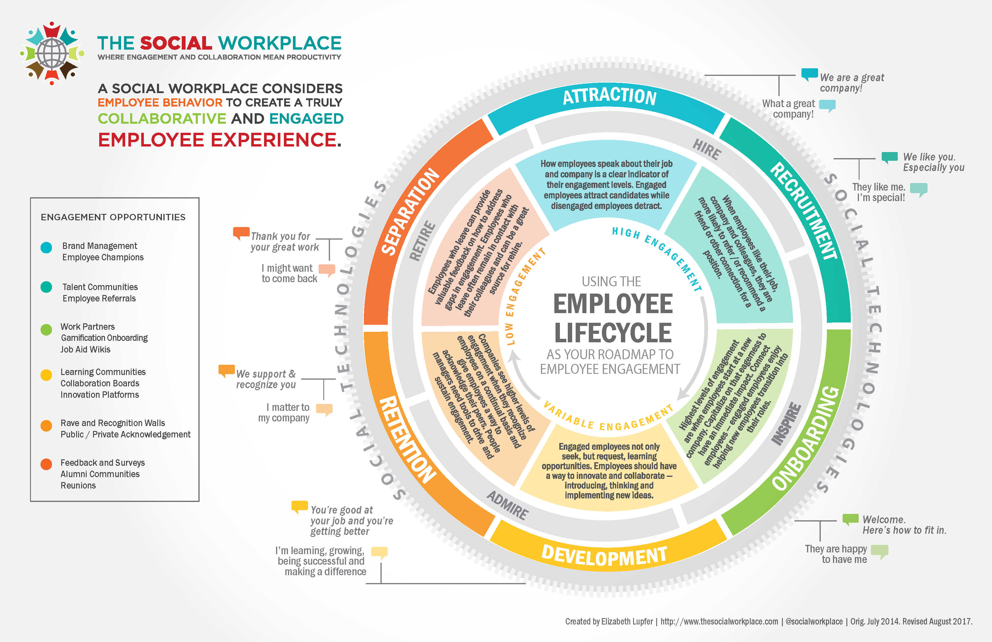The Employee Lifecycle Is Your Roadmap To Building An