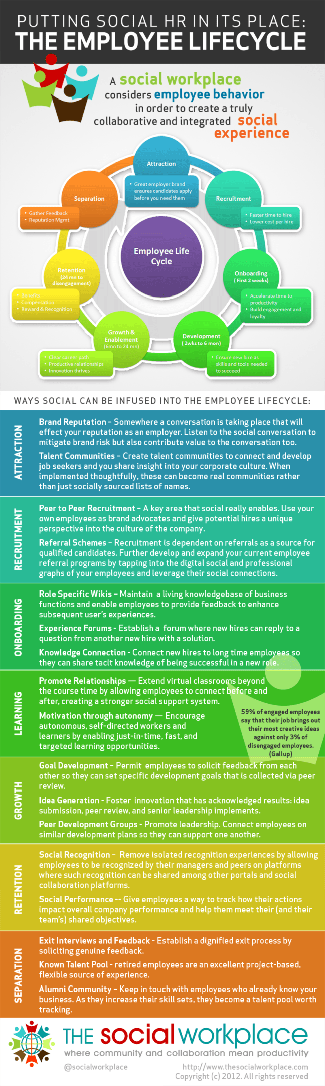 Putting Social HR in Its Place: The Employee Lifecycle