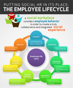 Social HR and the Employee Lifecycle
