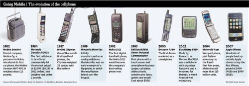 cellphone-timeline