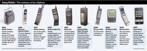 cellphone-timeline