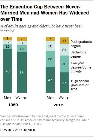 Pew Graph - Education