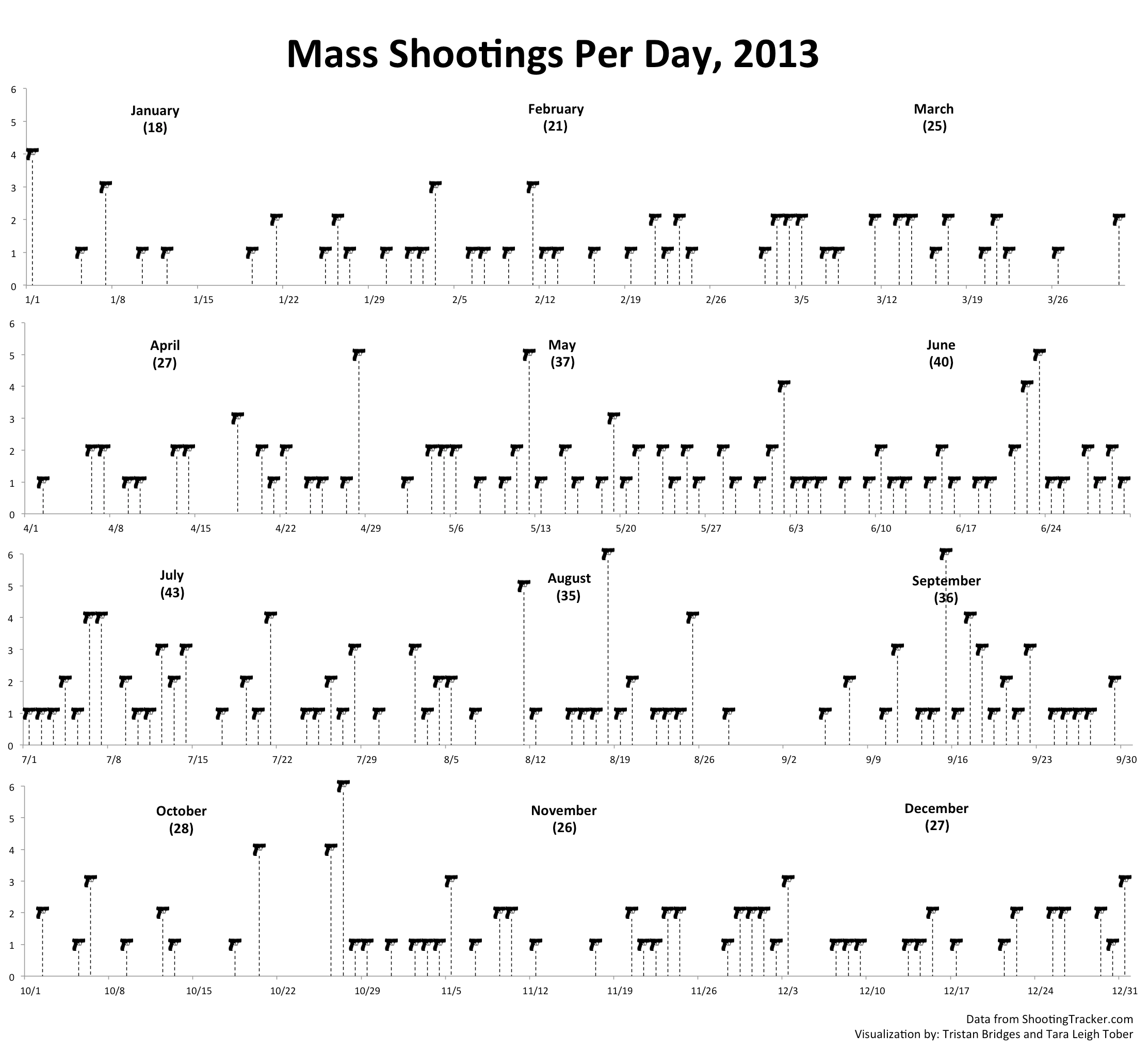 Mass Shootings 2013
