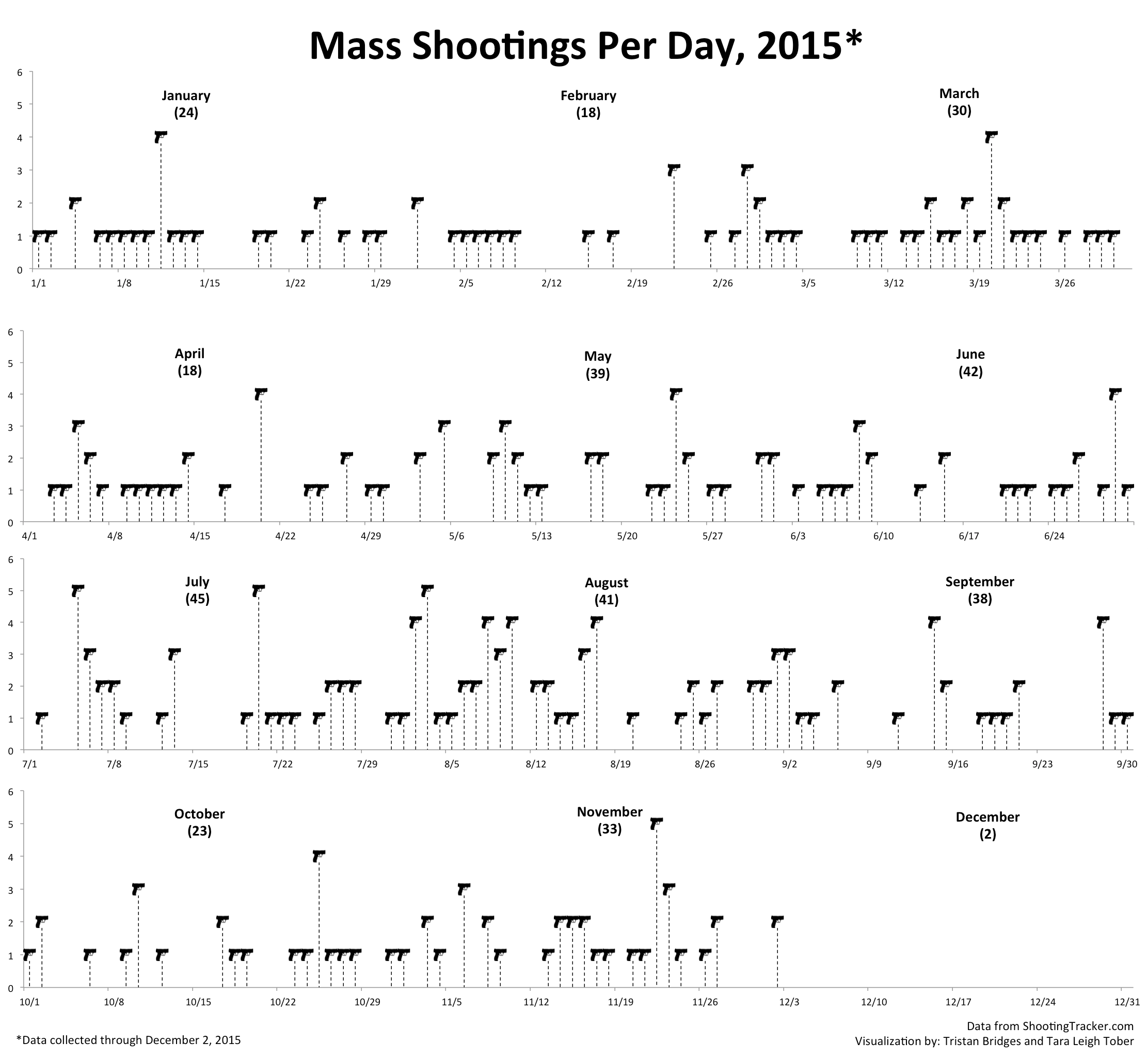 Mass Shootings 2015