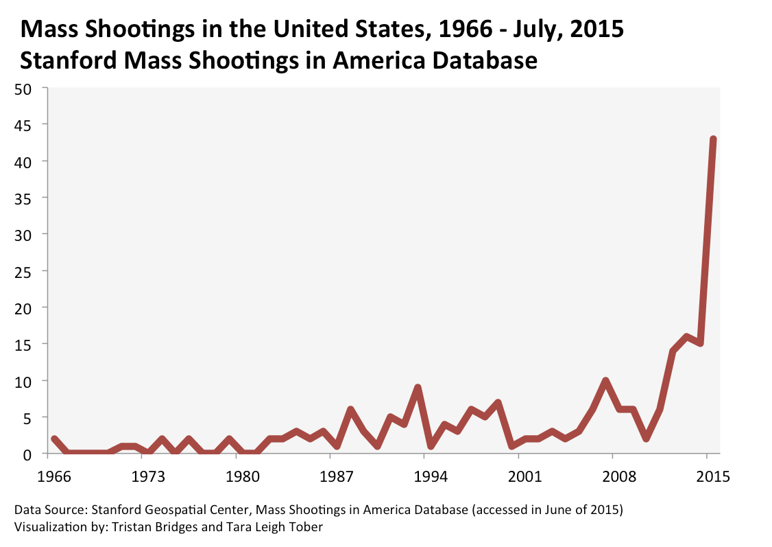 Mass Shootings (Stanford) 1