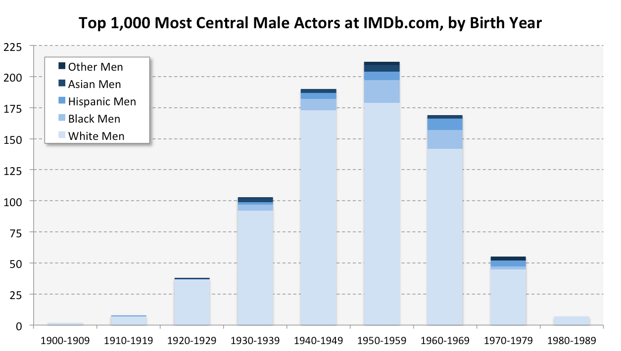 IMDB Birth Year - Men