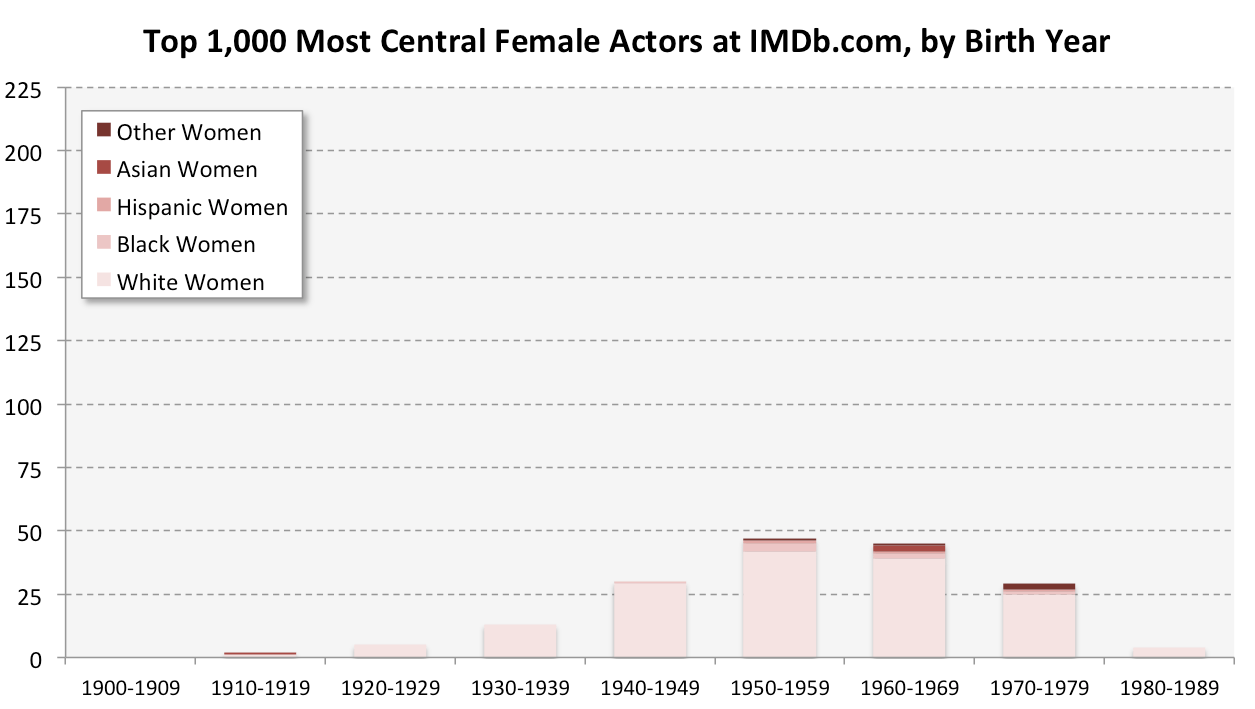 IMDB Birth Year - Women