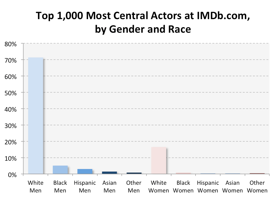 IMDB - Gender and Race
