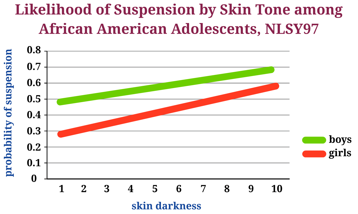 suspension colorism graph