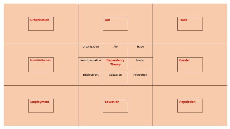 9squared Dependency Theory