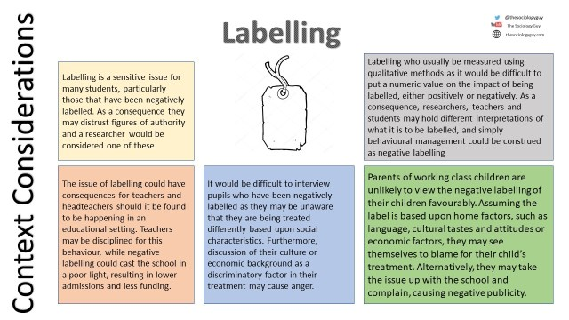 Context Labelling