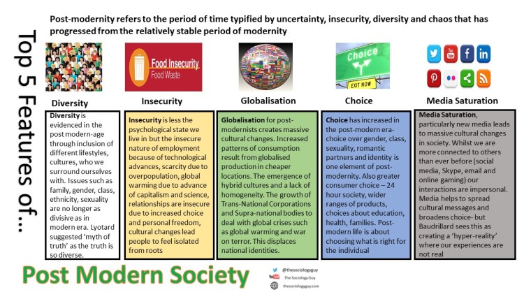 Top 5 Features of Post Modernity