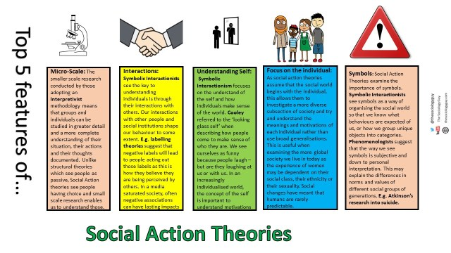 Top 5 features of Social Action Theories