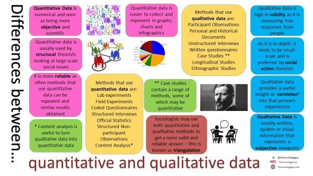 Quantiative vs Qualitative