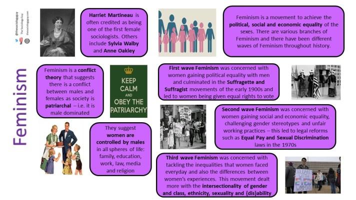 Feminism GCSE