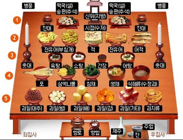 Korean Culture: How to set a jesa table