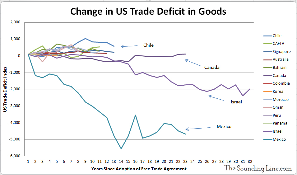 https://i1.wp.com/thesoundingline.com/wp-content/uploads/2017/02/Change-in-US-Trade-Deficit-With-Free-Trade-Partners.jpg