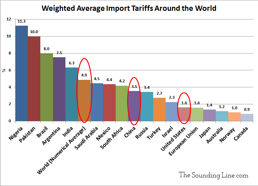 https://i1.wp.com/thesoundingline.com/wp-content/uploads/2018/03/Weighted-Average-Import-Tariffs-Around-the-World-2016-web.jpg