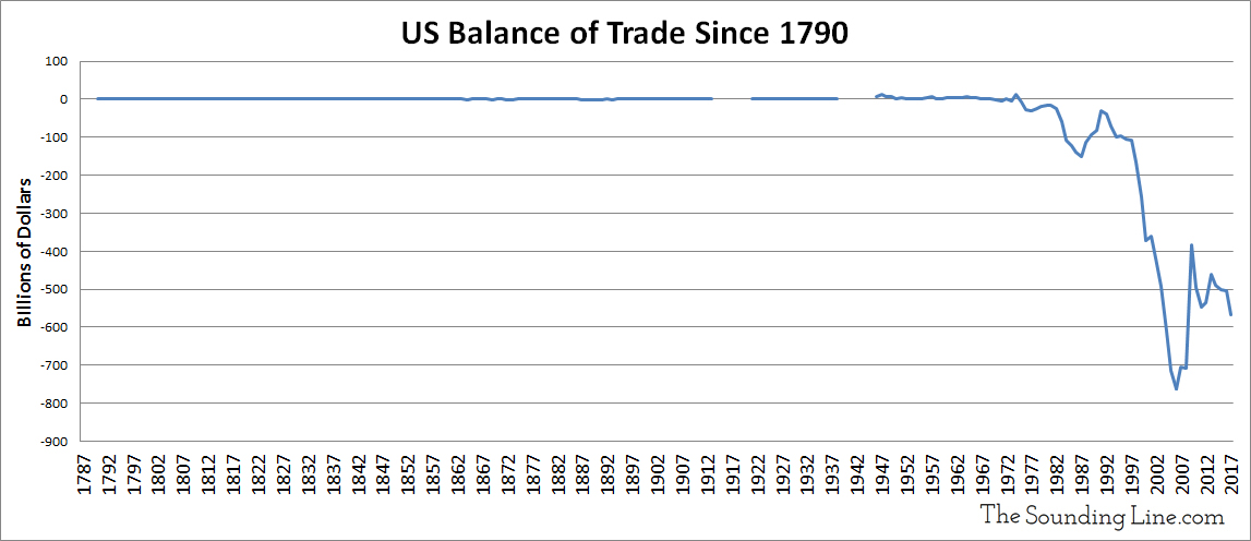 https://i1.wp.com/thesoundingline.com/wp-content/uploads/2018/04/US-Balance-of-Trade-Since-1790-Updated.jpg