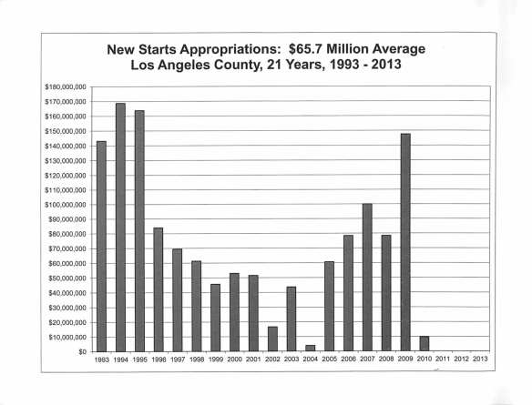 New Starts Appropriations Graph