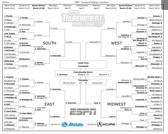 An update on our unofficial Source bracket -- now ranked as 9.5 millionth best at ESPN. We'll do even better next weekend! (Go Bruins).