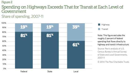 HighwayvsTransit