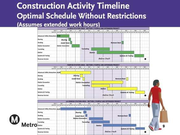 constructiontimeline