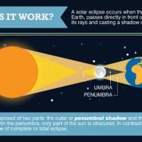 Rare Sunset Solar Eclipse 2014