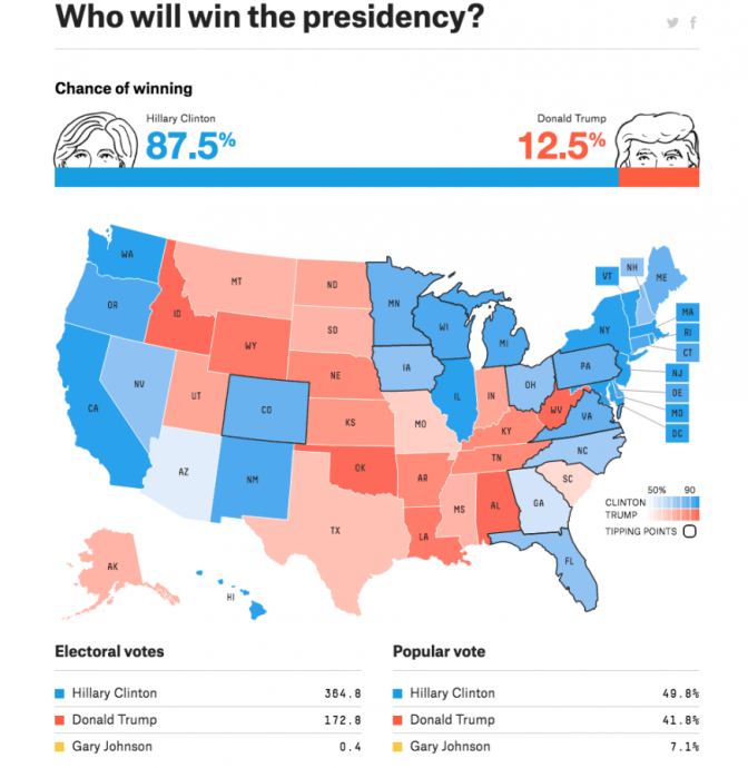 nate-silver-election-forecast-873x898