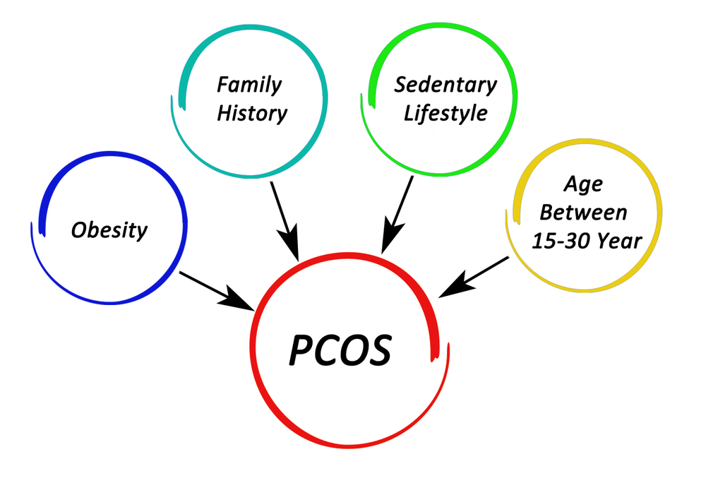 Causes and Remedies for PCOS