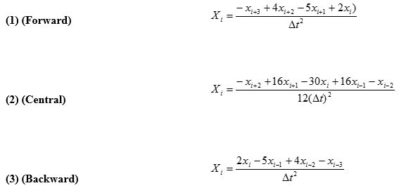 Graphic od equations
