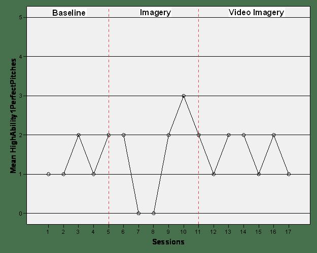 Czech - Figure 7