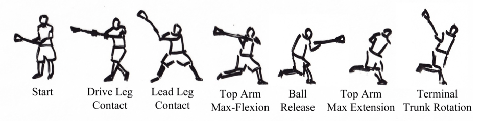 motion analysis of lacrosse shot Attend scheduled practice or training sessions participate in athletic events or competitive sports, according to established rules and regulations.