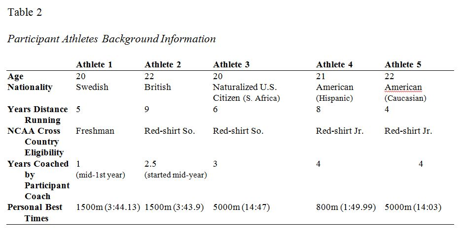 A Case Study of a Successful Men s NCAA Division I Distance Running ... e008c50b5d1a9