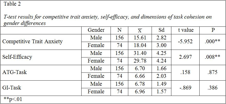 relationship between competitive sport and self esteem Self-esteem and perfectionism in elite athletes: effects on competitive anxiety and self-confidence are related to competitive anxiety and sport.
