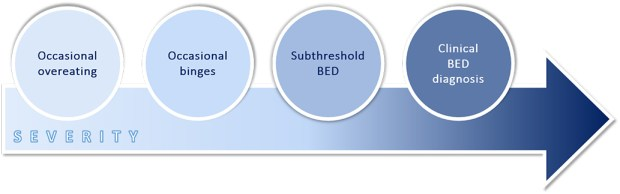 Figure 1. The binge eating continuum