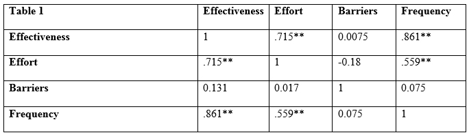 Goal setting correlation data over testing period