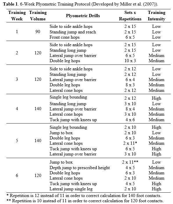 Effects of 6-Week Plyometric Training on Vertical Jump