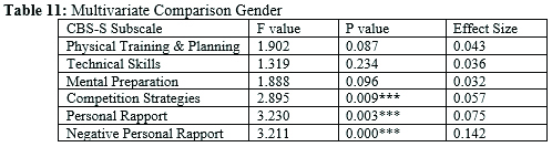 Multivariate Comparison Gender