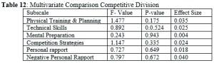 Multivariate Comparison Competitive Division