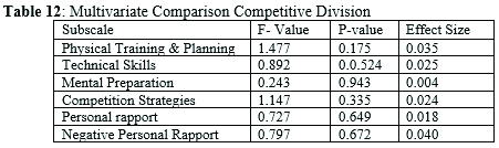Multivariate Comparison Competitive Division