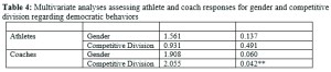 Multivariate analyses assessing athlete and coach responses for gender and competitive division regarding democratic behaviors