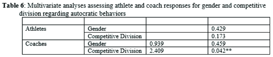 Multivariate analyses assessing athlete and coach responses for gender and competitive division regarding autocratic behaviors