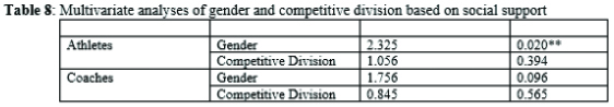 Multivariate analyses of gender and competitive division based on social support