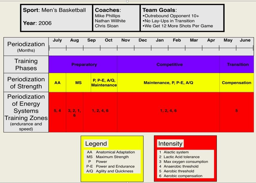 Tools and Benefits of Periodization: Developing an Annual