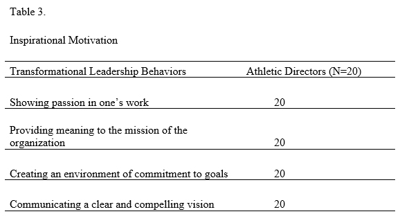 Transformational Leadership - Table 3