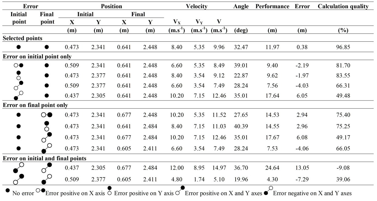 Kinematic Analysis - Table 2