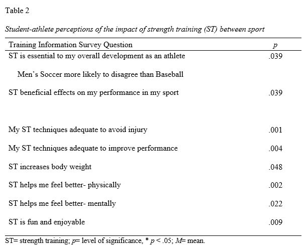 Perceptions of NCAA Division I Athletes on Strength Training