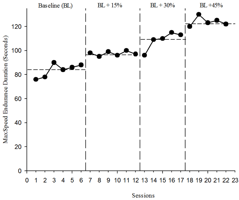 Figure 2 Increase in performance for right-handed